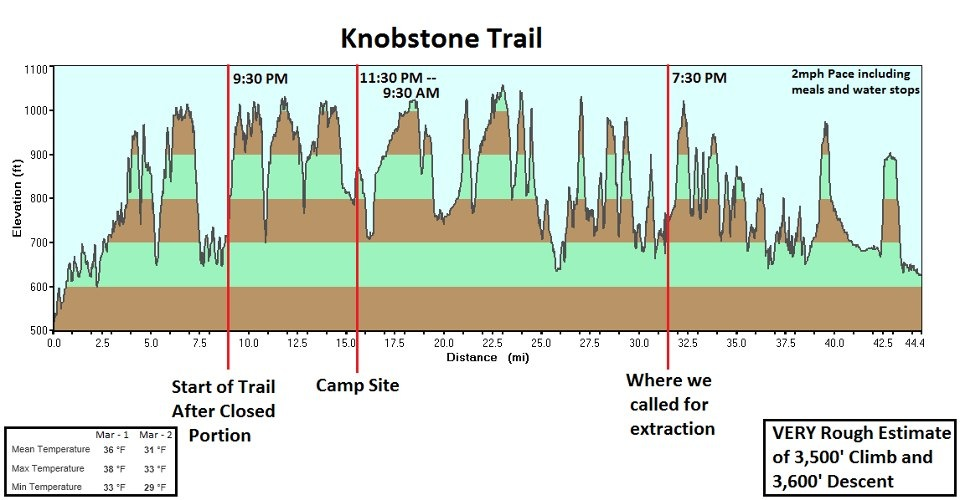Stone Cat Elevation Profile : Indiana knobstone trail elk creek to delaney a joyful