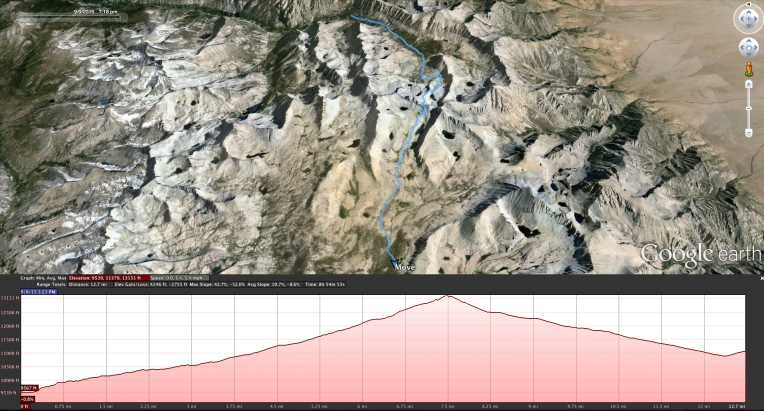 Bubbs Creek to Tyndall Creek Elevation